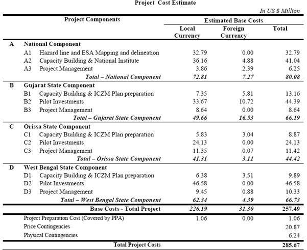Project financing integrated coastal zone management for Home project cost estimator