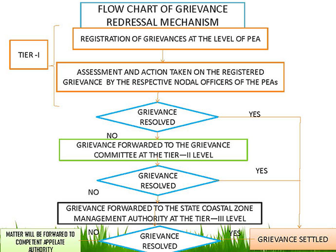 Grievance Handling: Definition, Features Causes, and Effects