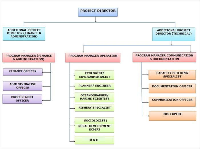 Spmu  Organisation Chart Integrated Coastal Zone Management